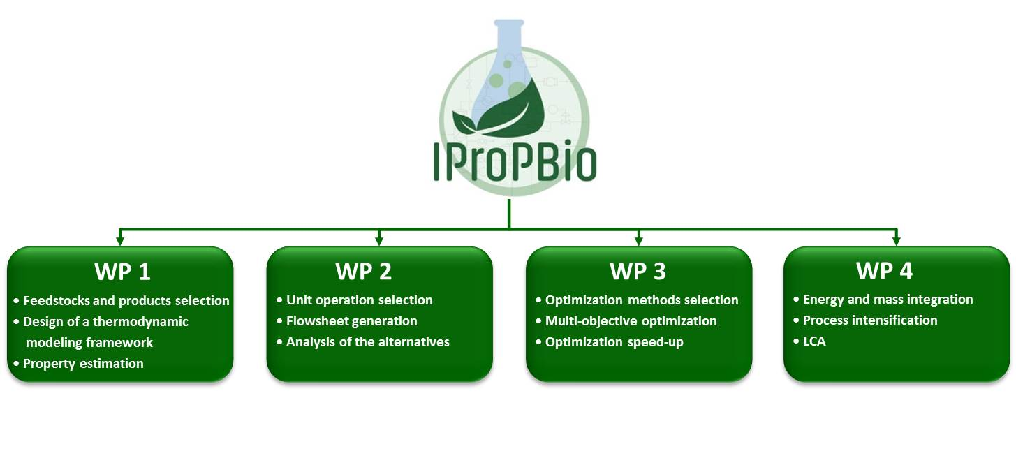 diagram IpropBio3